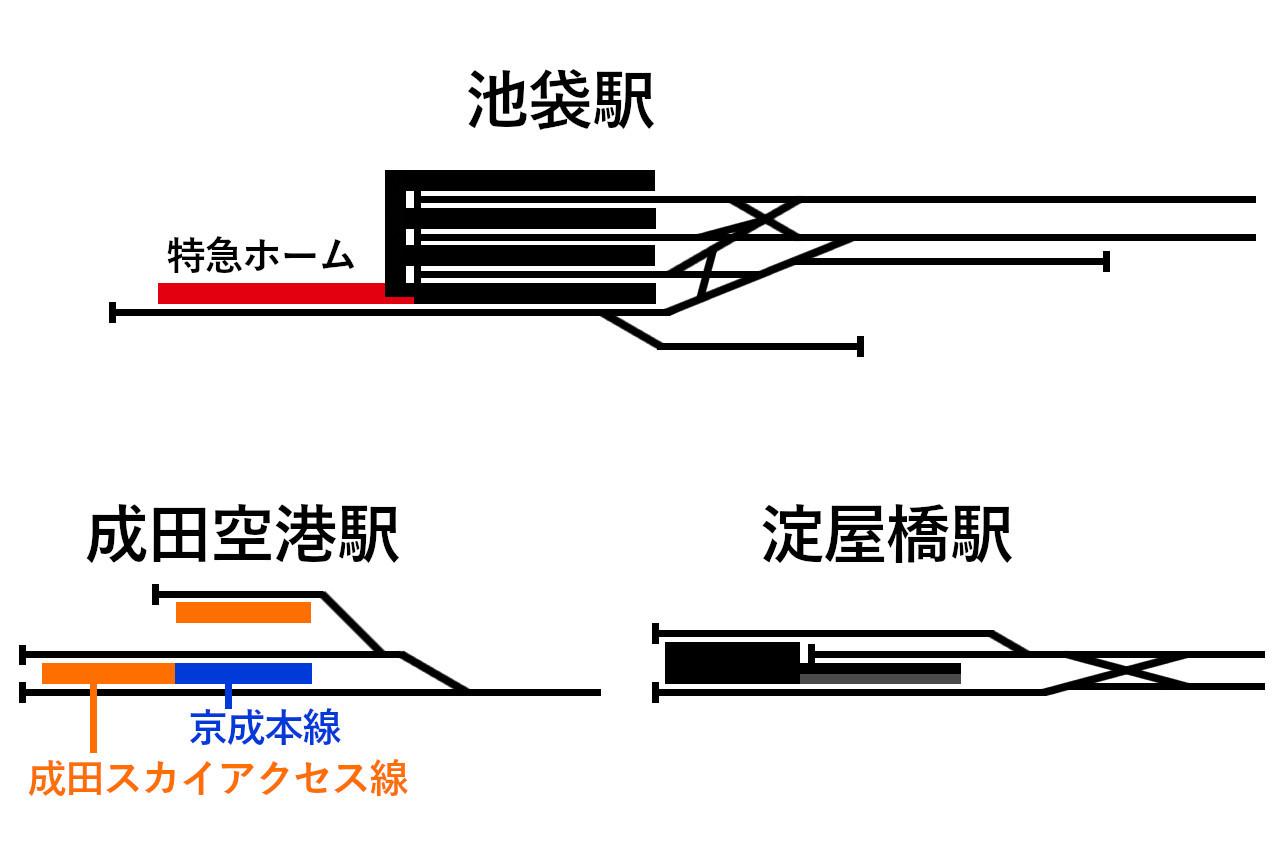 西武池袋駅、京阪淀屋橋駅、京成成田空港駅の配線図