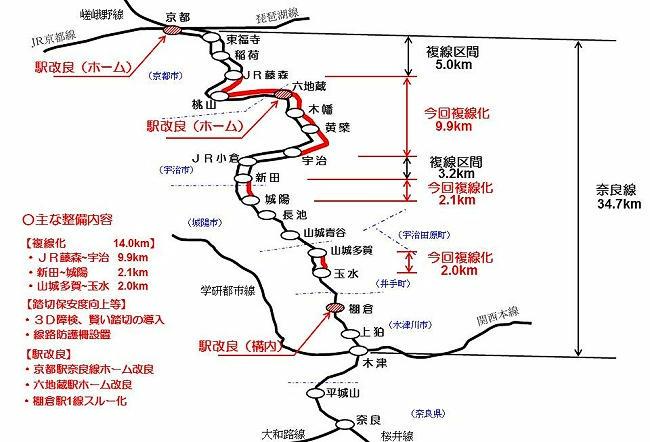 奈良線輸送改善施策(イメージ)