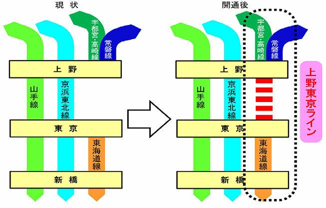 上野東京ライン(右側)