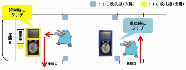 車載型IC改札機