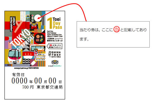 「TOKYO SURPRISE!きっぷ」(当たり券イメージ)
