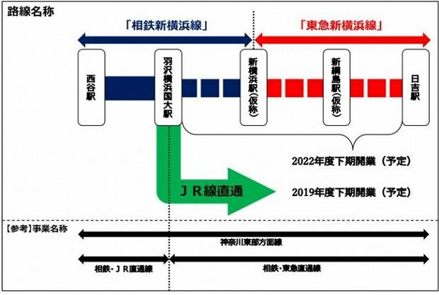 相鉄・東急新横浜線