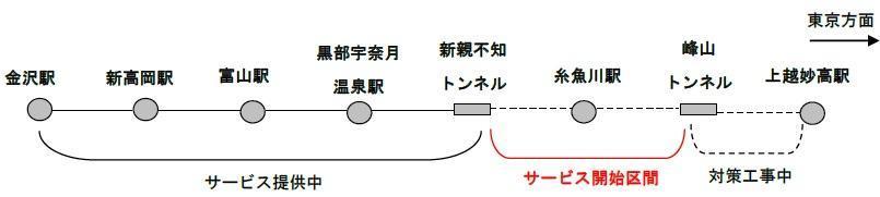 携帯電話通信サービス区間