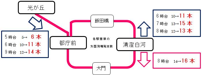 平日朝時間帯の列車増発