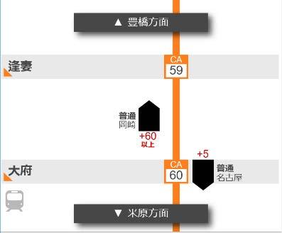 在来線列車走行位置状況(イメージ)