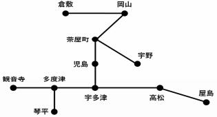 岡山・香川自由周遊区間