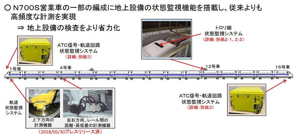 地上設備計測システムの概要