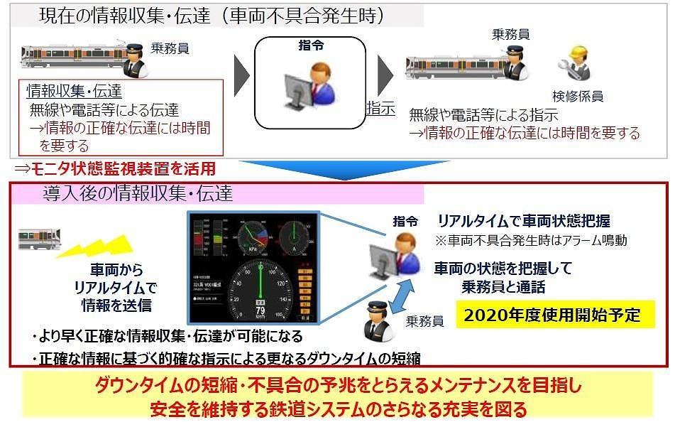 モニタ状態監視装置の概要