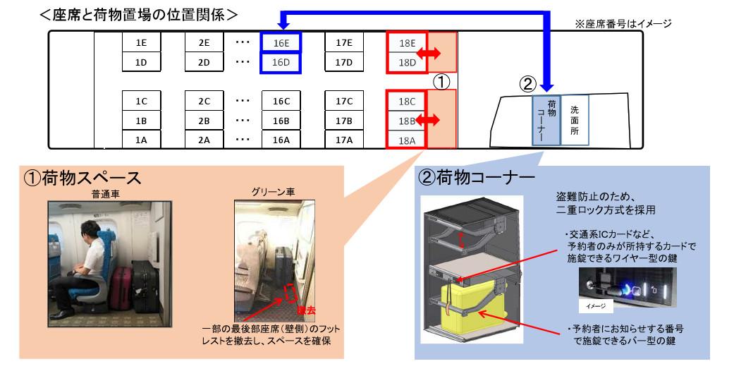 新幹線 スーツケース 事前予約 なし 大きさ