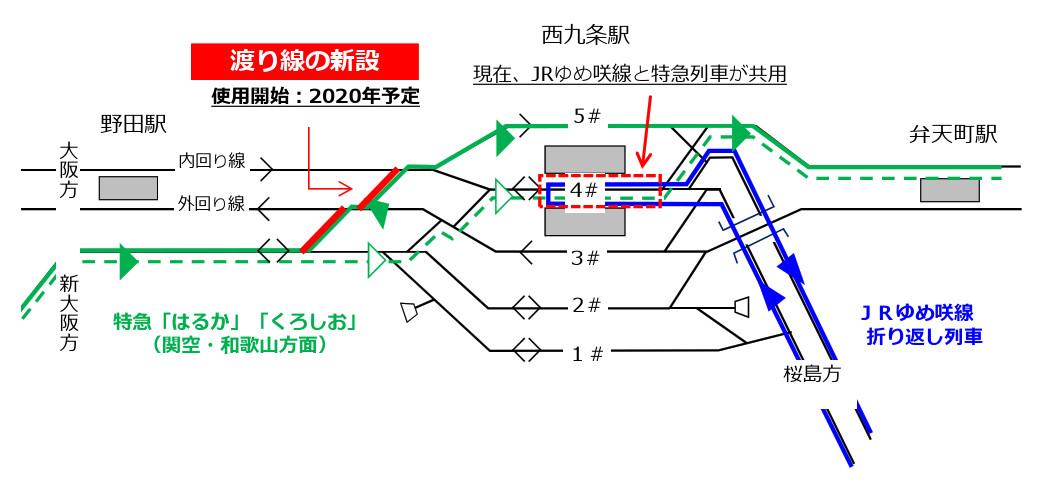 西九条駅設備改良の概要