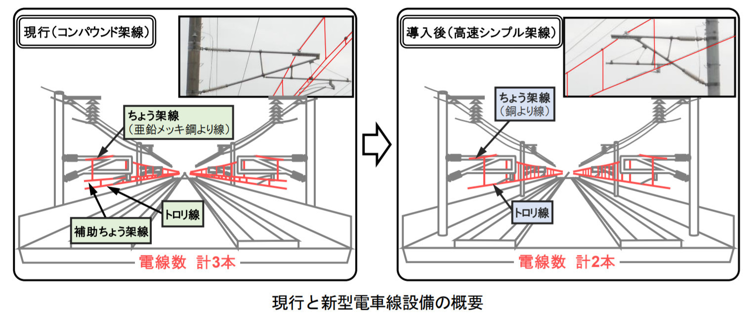 現行型と新型電車線設備の概要
