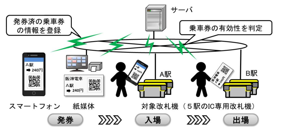 QRコード乗車券のシステム(画像:阪神電気鉄道)