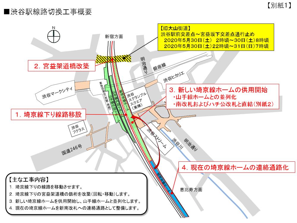 埼京線切換工事の概要