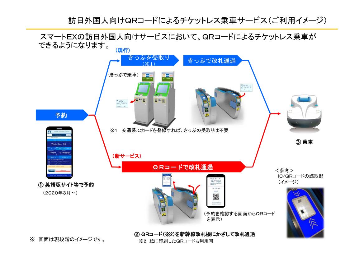 QRコードによるチケットレス乗車サービス利用イメージ