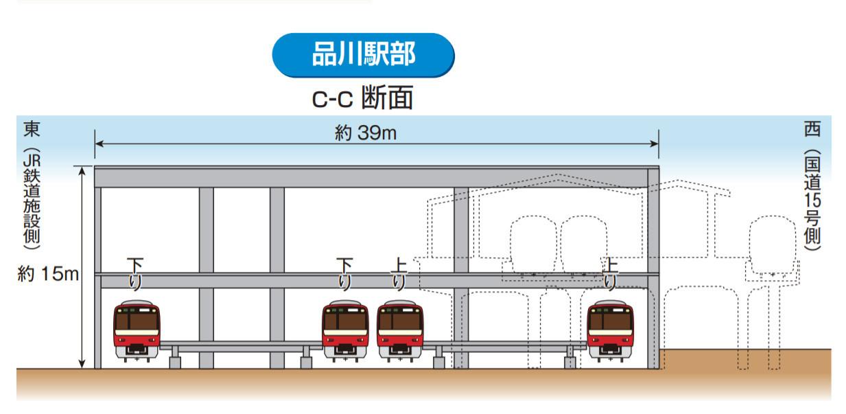 改良後の品川駅断面図