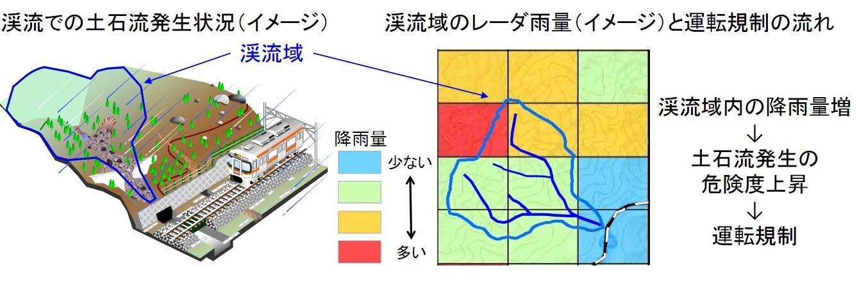 土石流発生危険度評価システムの概要