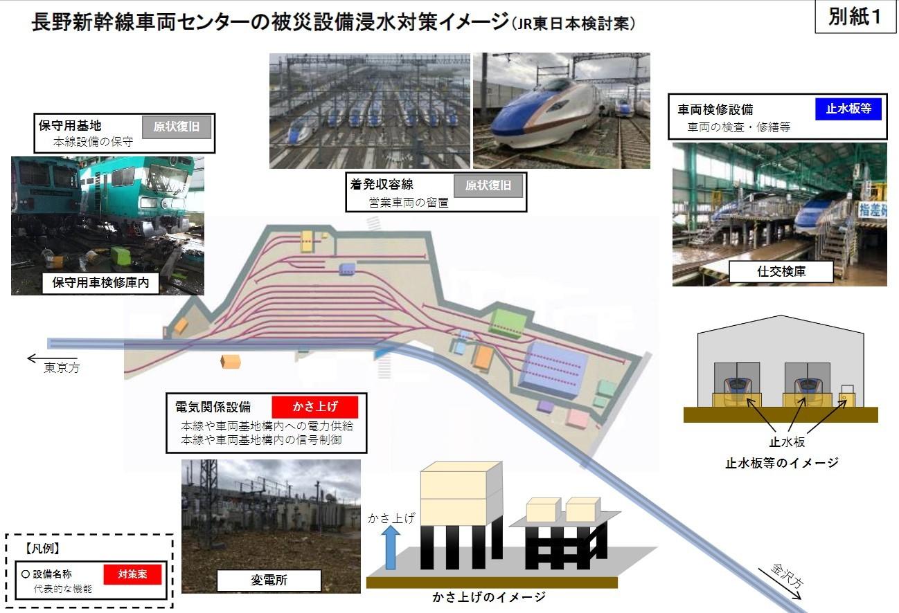 長野新幹線車両センターの被災設備浸水対策イメージ
