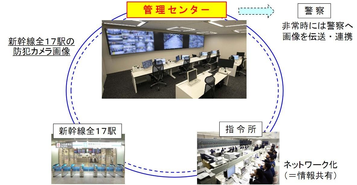 駅防犯カメラを一元監視する管理センター
