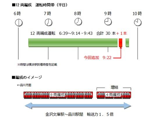 平日上り列車の運行形態(イメージ)