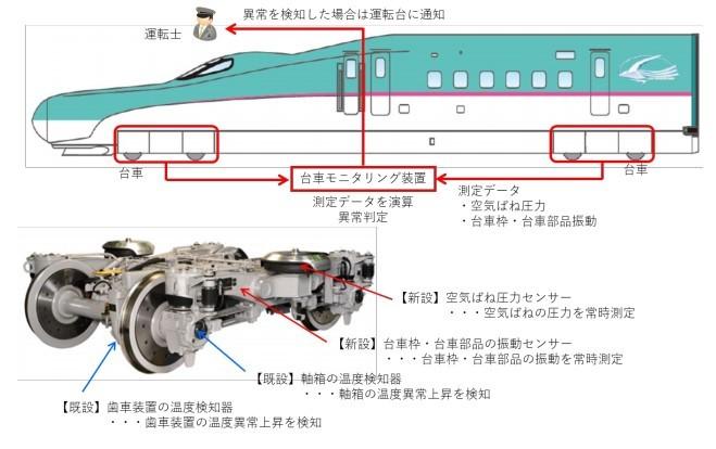台車モニタリング装置の概要
