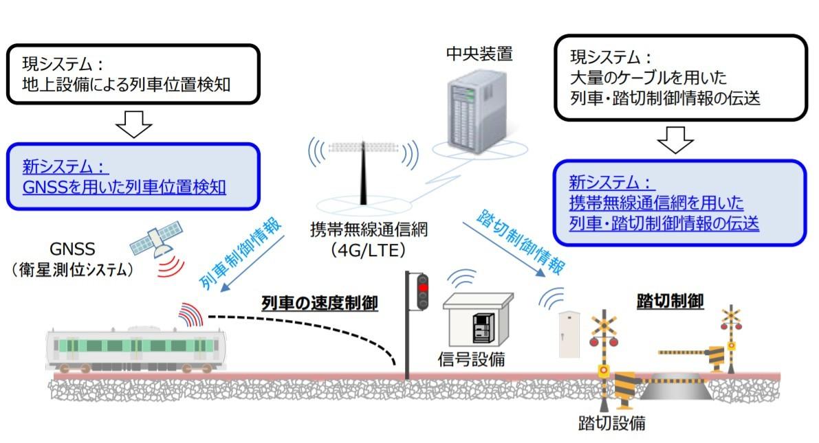 新たな列車制御システムの概要