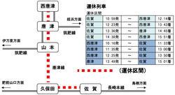 唐津線 線路修繕工事・列車運休