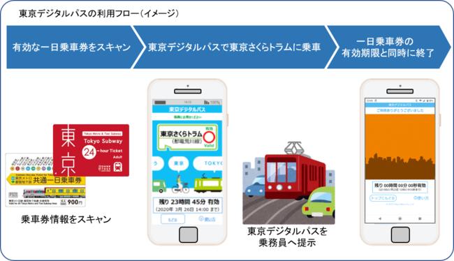 「東京デジタルパス」の利用フロー(イメージ)