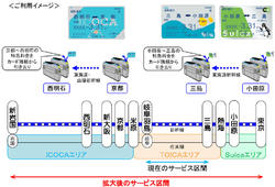 在来線IC定期券 新幹線乗車サービス区間追加