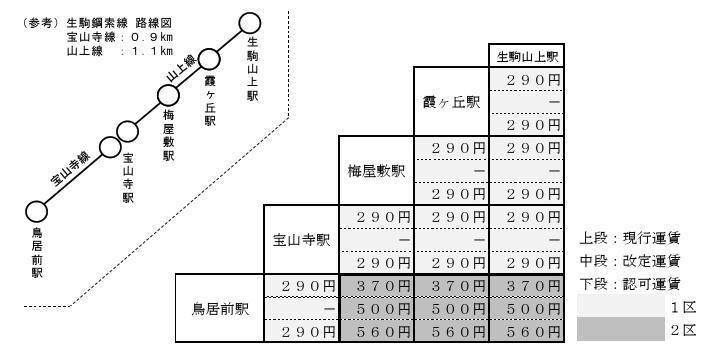 生駒鋼索線 路線図・運賃表