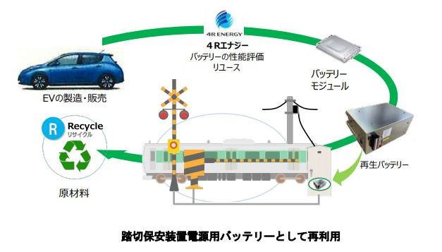 踏切保安装置電源への活用イメージ