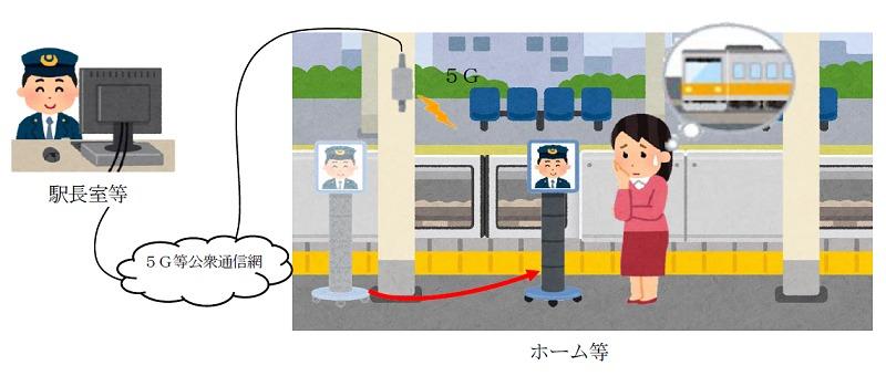 移動型ロボット実証実験(イメージ)