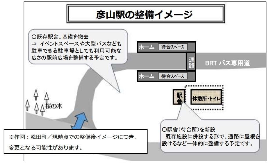 彦山駅の整備イメージ