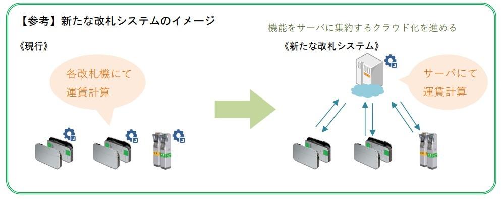 新たな改札システムのイメージ