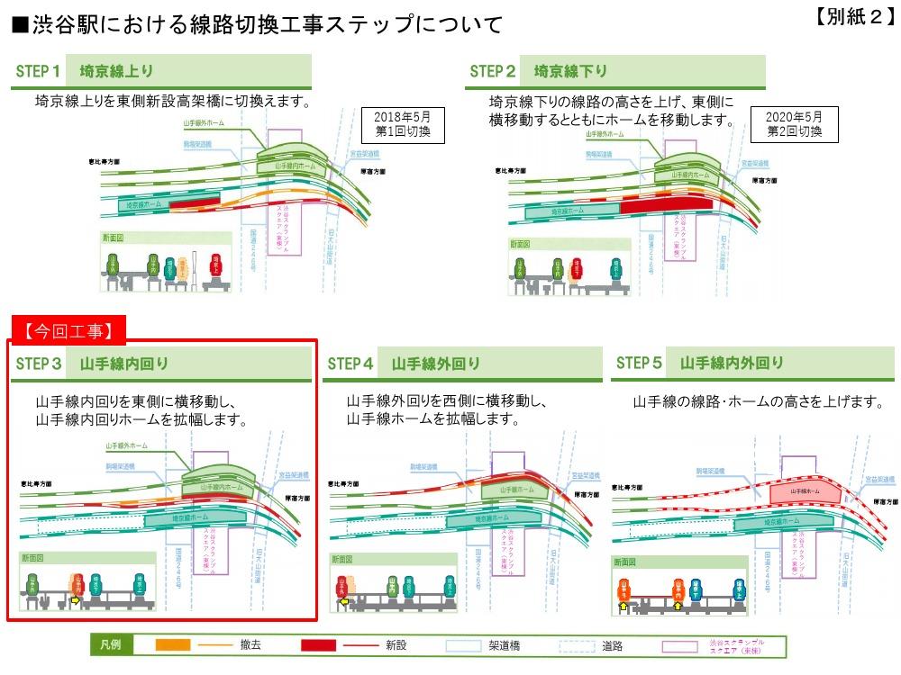 渋谷駅の線路切換工事ステップ