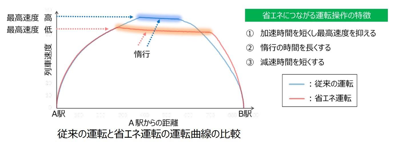 従来の運転と省エネ運転の運転曲線の比較