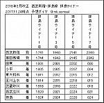 拝島ライナー時刻表