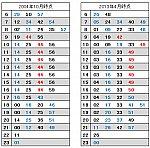 横浜発車時刻:2004年と2013年の比較.png