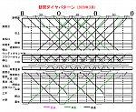 神戸電鉄2020年3月14日ダイヤ(昼間)