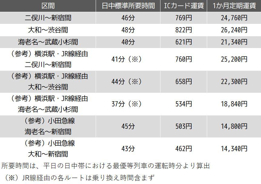 相鉄・JR直通線の主要駅間所要時間と運賃