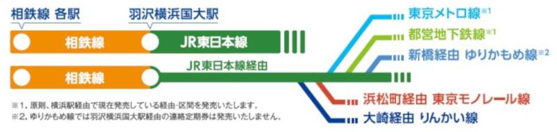 直通線を経由するルートで定期券が発売可能なエリア(画像提供:相模鉄道)