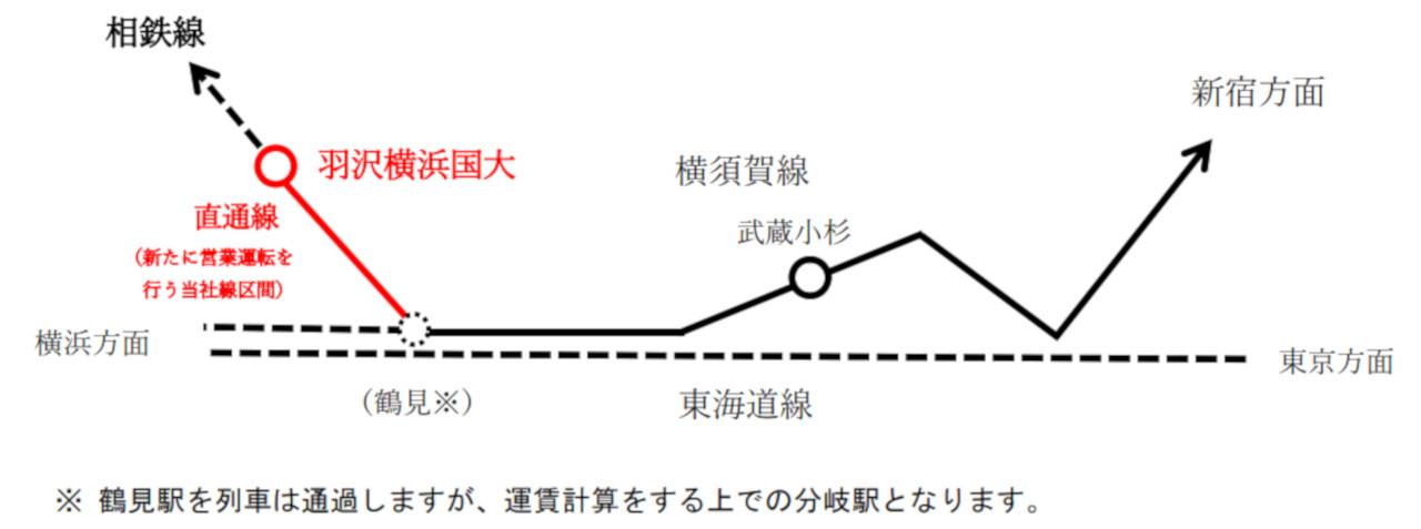 運賃計算をする場合も、鶴見駅が東海道線からの分岐駅となります