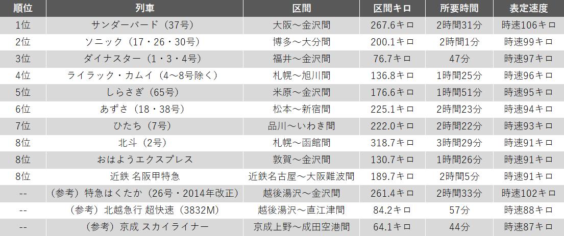 在来線・私鉄の表定速度ランキング上位10列車