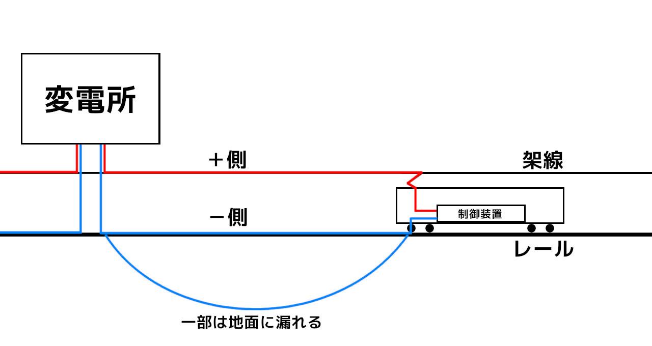 直流電化の模式図。赤がプラス、青がマイナスです