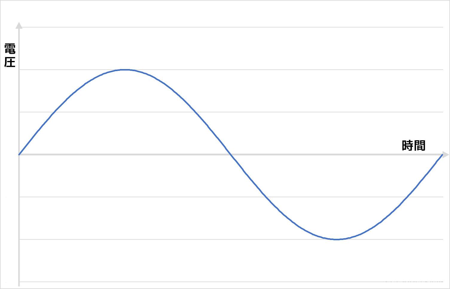 プラスとマイナスが入れ替わる交流の電圧を示したグラフ。上がプラス、下がマイナスです