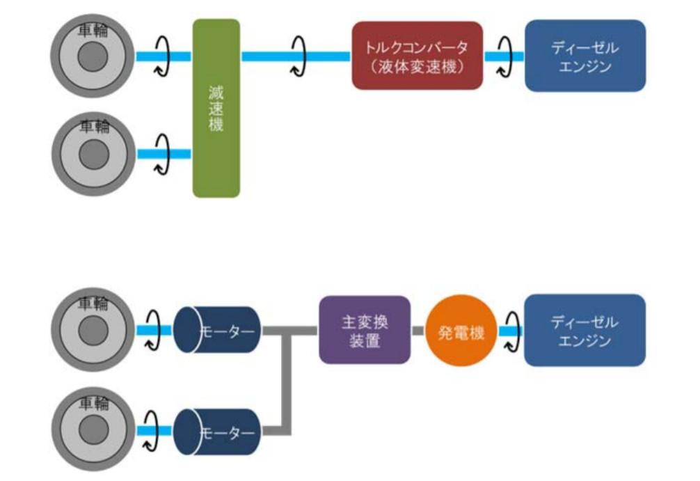 従来型(液体式)気動車の構成(上)と、電気式気動車の構成(下)(画像:JR東日本)