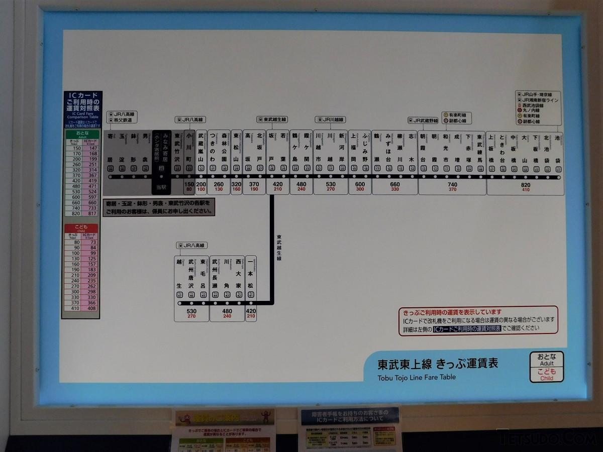 きっぷ運賃表。寄居~男衾間の各駅と東武竹沢駅へのきっぷは、券売機での取り扱いがありません