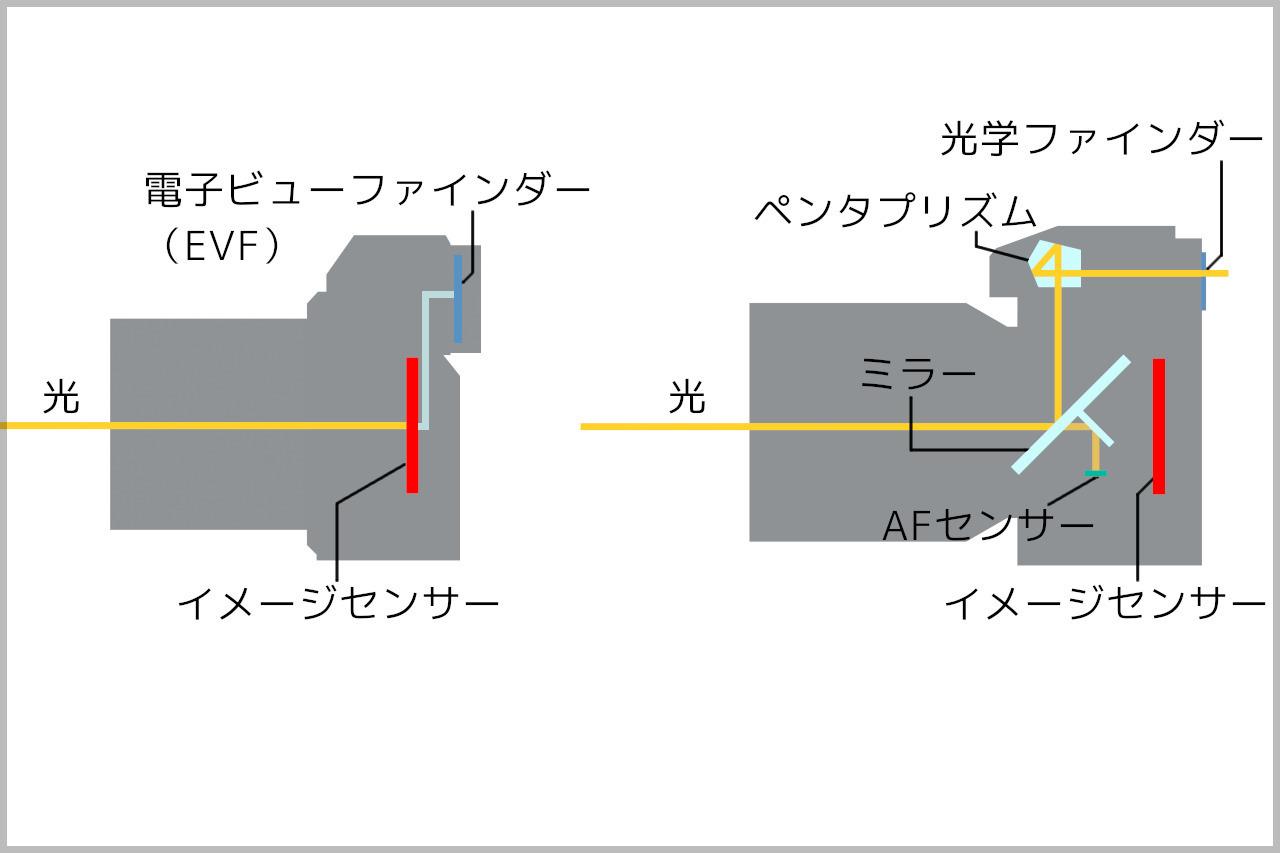 ミラーレス一眼(左)と一眼レフ(右)の構造の違い