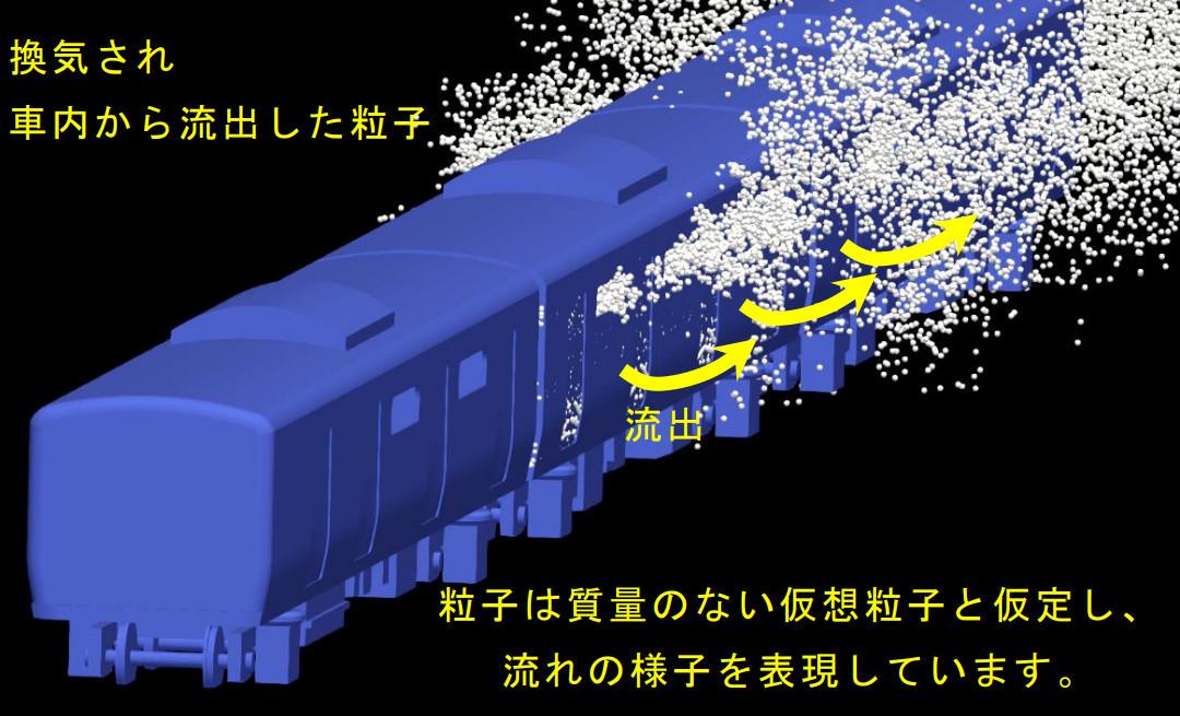 窓開けによる車内換気のシミュレーション(画像:鉄道総合技術研究所)