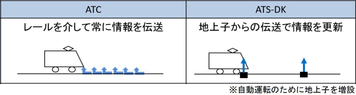 ATCとATSの違い(画像:JR九州)