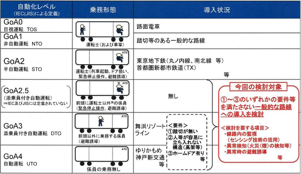 自動運転のレベル分け(画像:国土交通省)